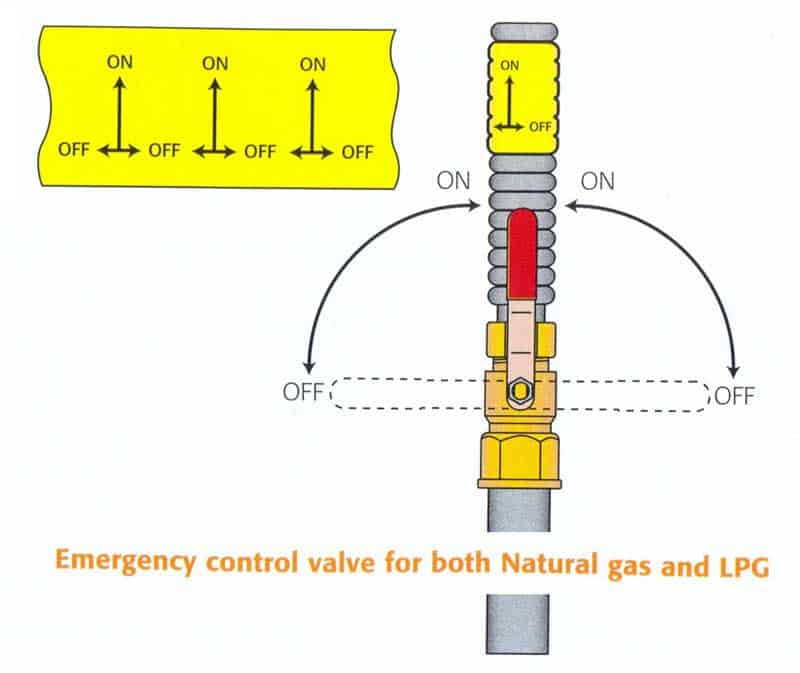 Do you know how your GAS emergency control valve (ECV) works?